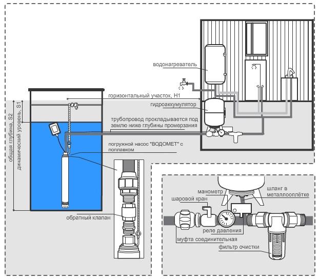 Схема подключения колодезного насоса Джилекс Водомет А